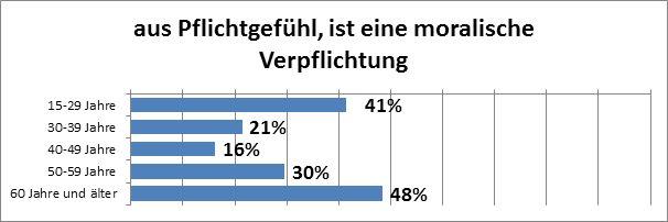 """Abbildung 10: Altersabhängigkeit des Faktors """"Pflichtgefühl"""" als persönlicher Anreiz für freiwilliges Engagement bei Österreicherinnen und Österreichern, die selbst freiwillig tätig sind (Datenquelle: market, eig. Erstellung)."""