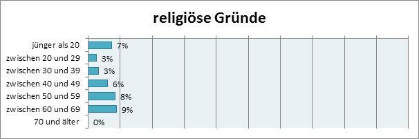 """Abbildung 11: Altersabhängigkeit des Motivationsfaktors """"religiöse Gründe"""" bei freiwilligen MitarbeiterInnen im Roten Kreuz. Prozentsatz der Ausprägungen """"sehr stark"""""""