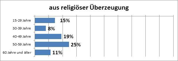 """Abbildung 12: Altersabhängigkeit des Motivationsfaktors """"religiöse Gründe"""" bei Österreicherinnen und Österreichern, die freiwillig tätig sind (Datenquelle: market, eig. Erstellung)."""