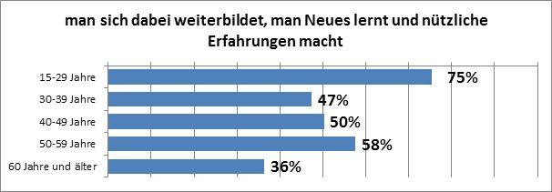 """Abbildung 14:Altersabhängigkeit des Motivationsfaktors """"neues zu lernen"""" bei Österreicherinnen und Österreichern,die freiwillig tätig sind (Datenquelle: market, eig. Erstellung)."""