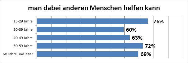 """Abbildung 16: Altersabhängigkeit des Motivationsfaktors """"für Andere etwas tun"""" bei Österreicherinnen und Österreichern,die freiwillig tätig sind (Datenquelle: market, eig. Erstellung)."""