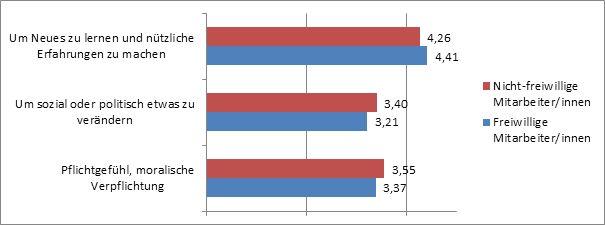"""Abbildung 17: Motive für Freiwilligkeit bei unterschiedlichen Mitarbeitergruppen im Roten Kreuz. Mittelwerte der Antwortkategorien: 1 … """"unwichtig"""", 5 … """"sehr wichtig"""""""