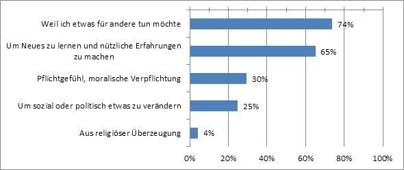 """Abbildung 2: Motive für ehrenamtliches Engagement unter den Mitarbeiterinnen und Mitarbeitern des Österreichischen Roten Kreuzes (Mehrfachantworten, Variablenausprägung """"sehr wichtig"""")"""