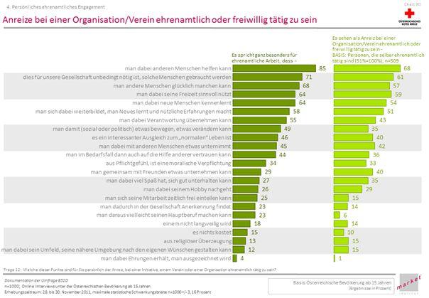 Abbildung 3: Market-Studie: Anreize für freiwilliges Engagement in Österreich