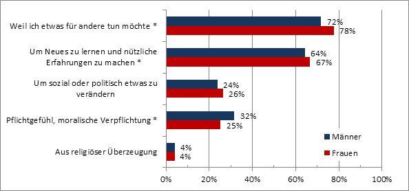 """Abbildung 5: Mehrfachauswahlen Ausprägung """"sehr wichtig"""" nach Geschlecht der Befragten Rotkreuz-Mitarbeiterinnen und Mitarbeiter. (Ein Stern """"*"""" zeigt signifikante Unterschiede[24]an)."""