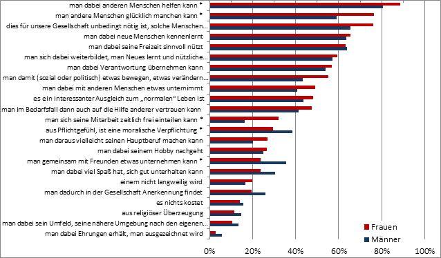 Abbildung 6: Geschlechtsunterschiede bei den Anreizen, für eine ehrenamtliche Organisation tätig zu sein. Eigene Erstellung aus den Daten von market(2011)