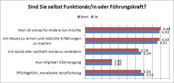 """Abbildung 7: Motivationsfaktoren für Rotrkeuz-Führungskräfte. (Mittelwerte der Antwortkategorien: 1 … """"unwichtig"""", 5 … """"sehr wichtig"""")"""