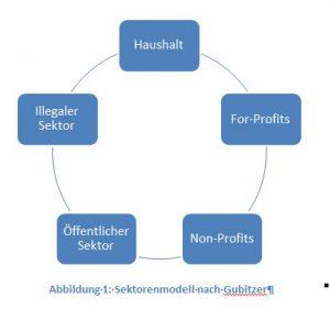 Fünfsektorenmodell von Luise Gubitzer