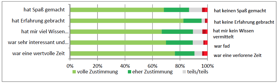 Grafik zur Rotkreuz-Zivildienststudie
