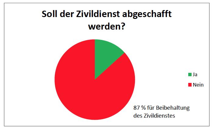 Soll der Zivildienst abgeschafft werden? 87% der vom Roten Kreuz befragten ehemaligen Zivildiener meinen: Nein.